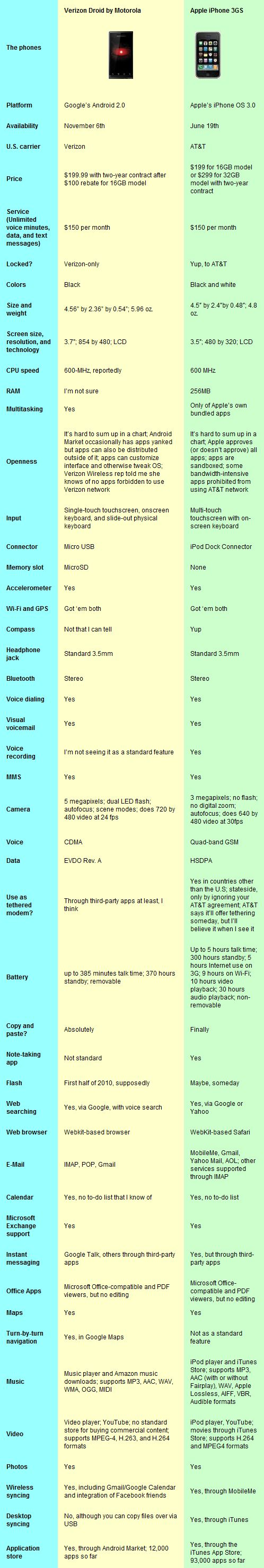 Droid iPhone comparison chart