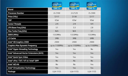 2011 2012 Intel Core I7 2600k And Core I5 2500k Price In India