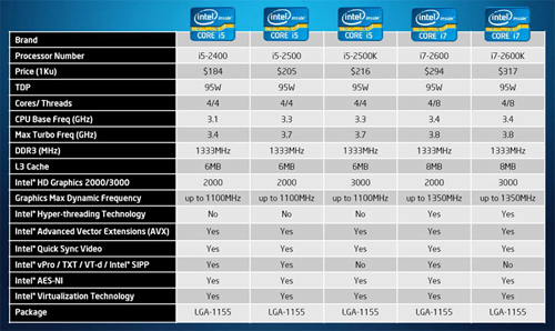 What is the difference between Intel Core i3, i5 and i7?