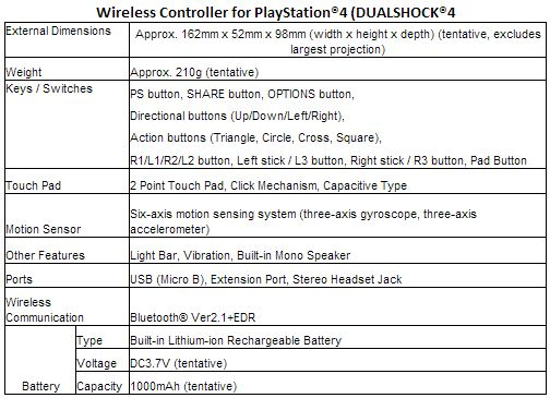 The new PS4 DualShock 4 controller: What you should know