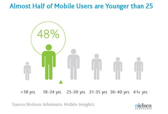 Nielsen survey: 50% of smartphone users in India are under the age of 25