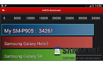 Samsung Galaxy Note Pro 12.2 Antutu benchmark and specs leak